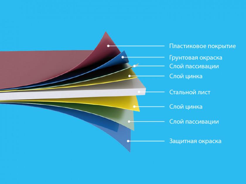 Материал для ветровой планки