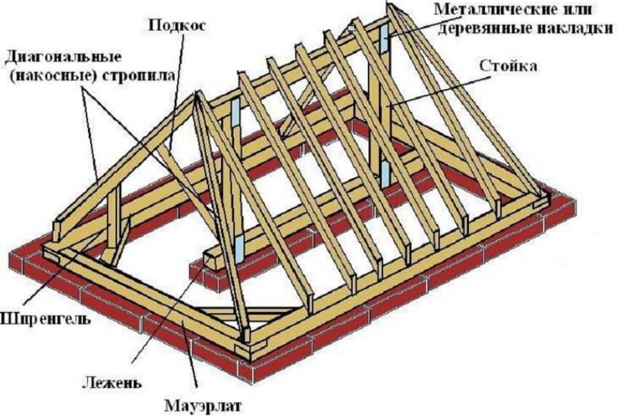 Сделать мансардный этаж – Подготовительный этап работ