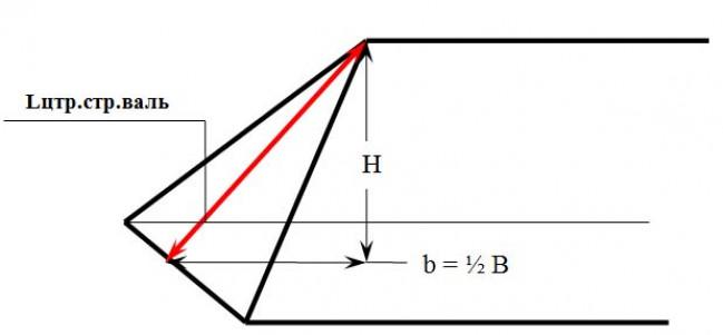 Инструкция по выбору и расчету стропильной системы