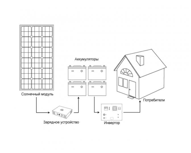Виды солнечных батарей и особенности их комплектации