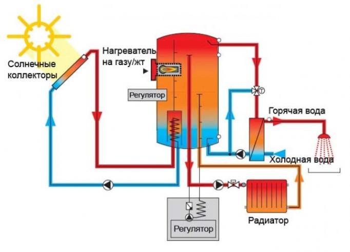 Особенности установки солнечного отопления
