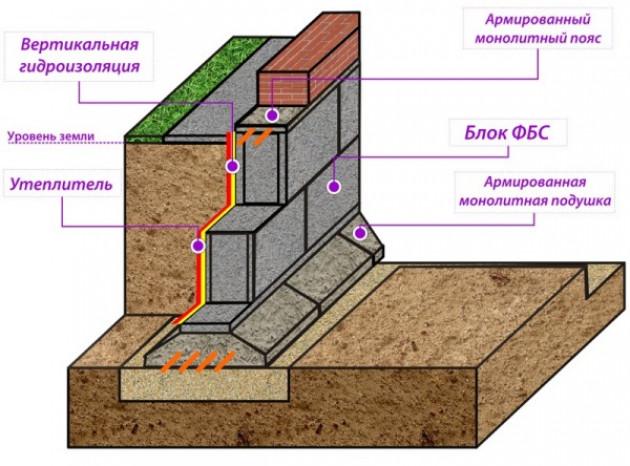 Инструкция по укладке фундаментых блоков