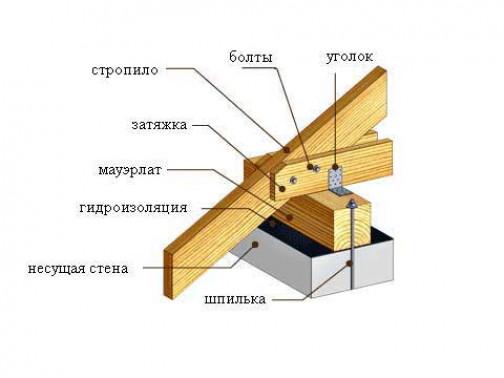 Установка стропильной системы ↑