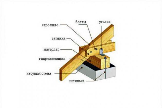 Виды стропильной системы