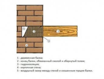 Крепление бруса к стене из кирпича