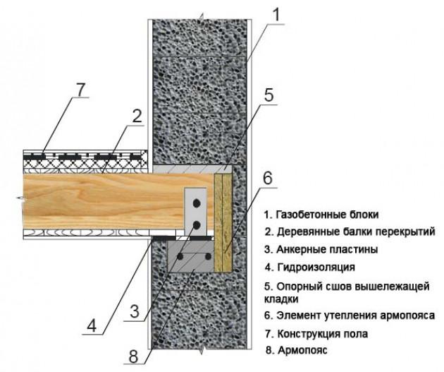 Устройство перекрытия с использованием деревянных балок