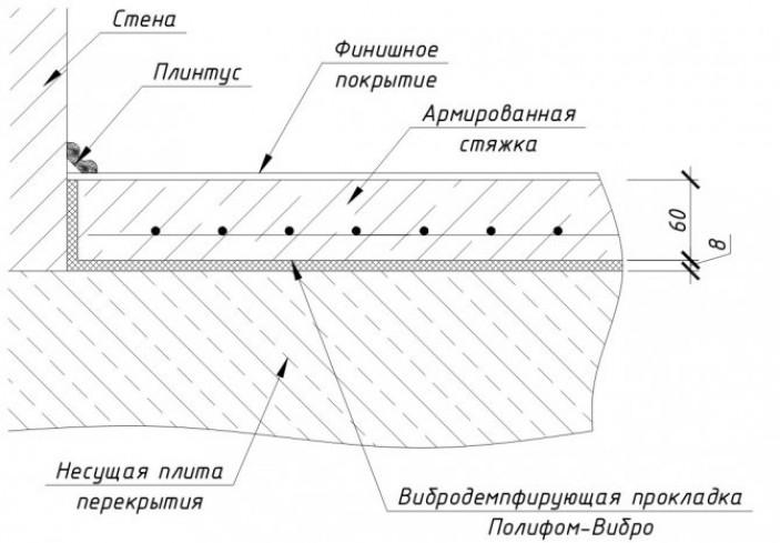 Что представляет из себя стяжка и её разновидности