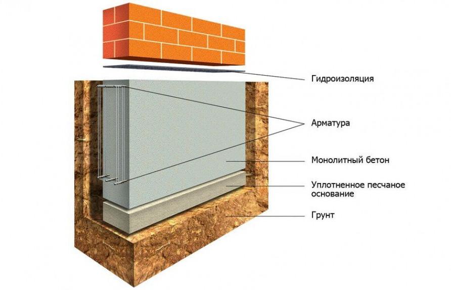 Виды фундаментов для частного дома, их особенности и устройство