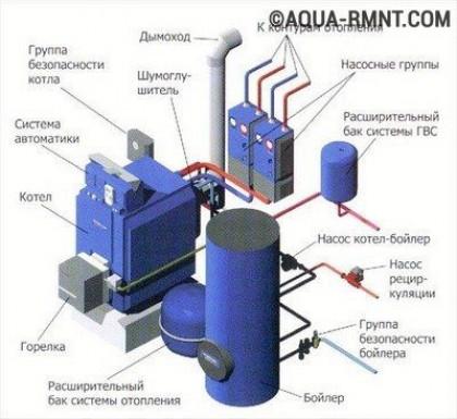 Особенности монтажа жидкотопливного агрегата