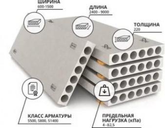 Железобетонные плиты перекрытия, технические характеристики, достоинства и недостатки. | Домовой | Дизайн интерьера и ремонт