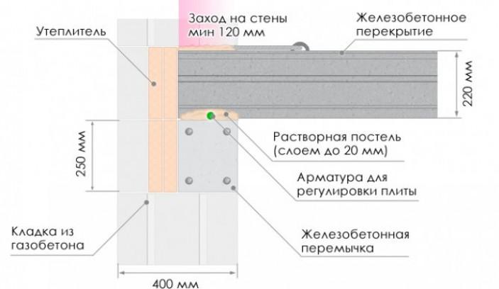 Характеристики пустотных плит перекрытия