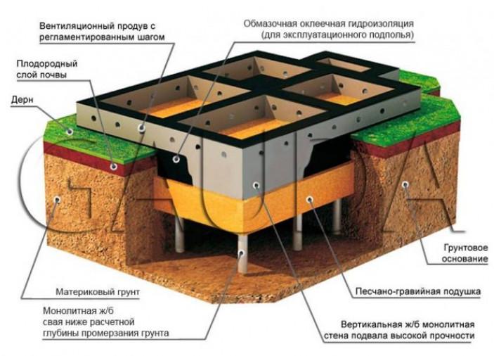 Монтаж свайно-винтового фундамента.