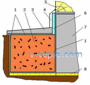 Особенности утепления фундамента керамзитом