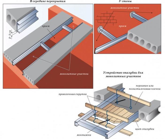 Этапы формирования монолитного участка перекрытия
