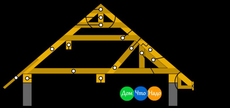 Несущие конструкции крыши