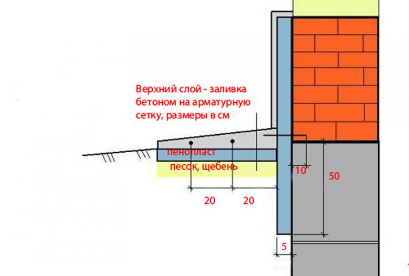 Как выполняется утепление пенополистиролом бетонного пола