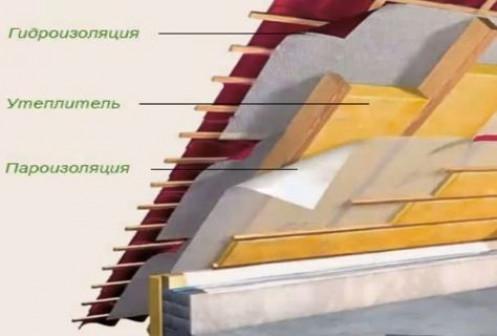 Стоит ли утеплять потолок минватой?