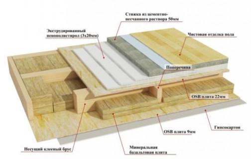 Особенности монтажа деревянных балок перекрытий в газобетонном доме