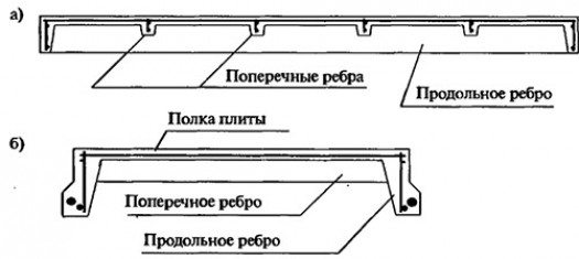 Виды и маркировка