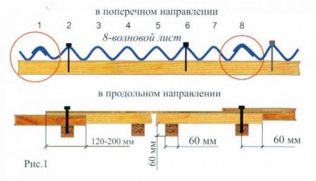 Расчет количества шифера для кровли