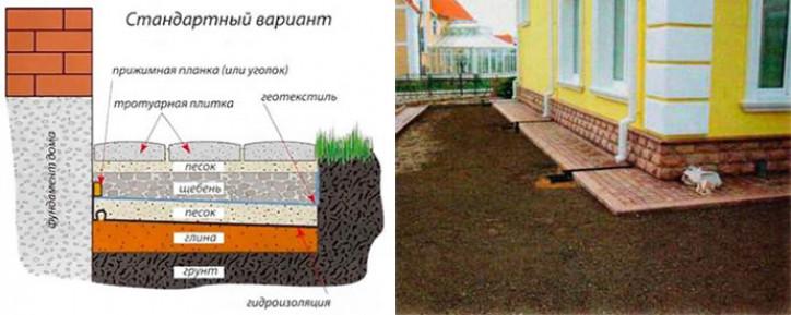 Основные достоинства отмостки из тротуарной плитки