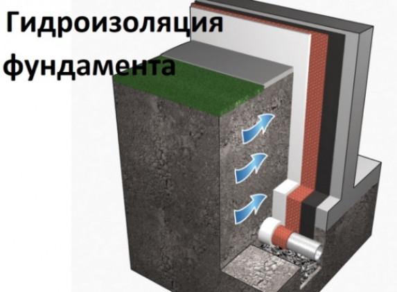 Для чего нужна гидроизоляция фундамента, в каких случаях делать обязательно