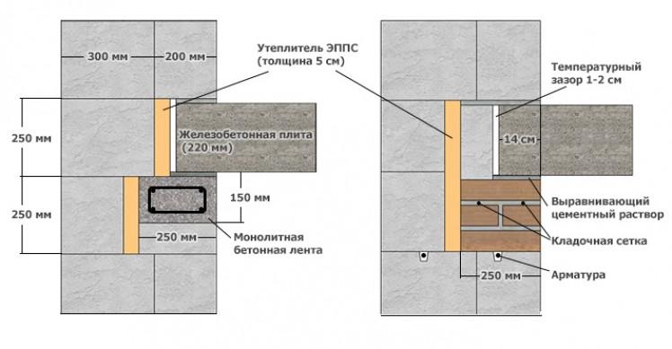 Укладка железобетонных перекрытий на стены
