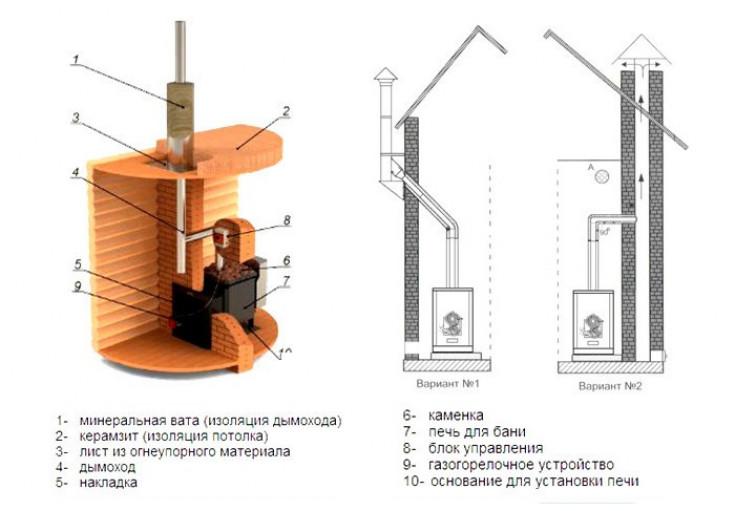 Проектирование и установка дымохода
