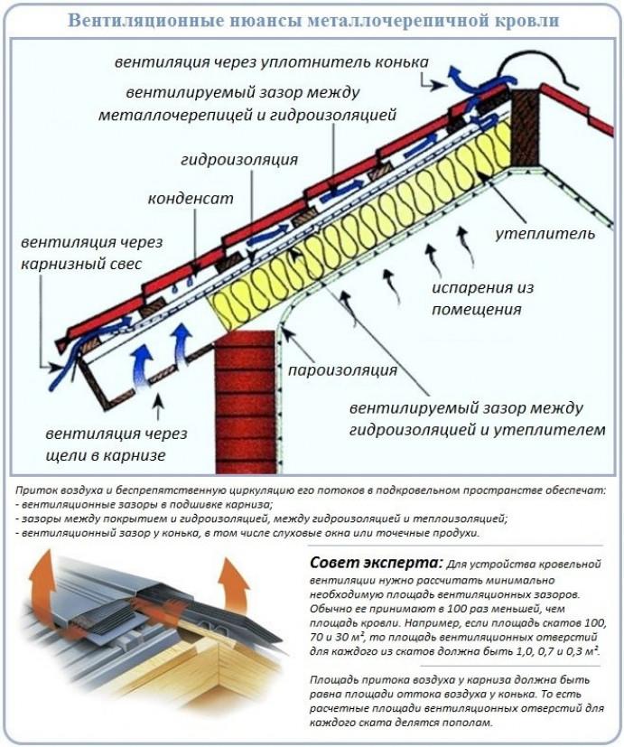 Особенности применения гидро- и пароизоляционных плёнок