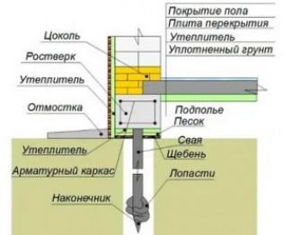 Утепление свайного фундамента на винтовых сваях: рекомендации