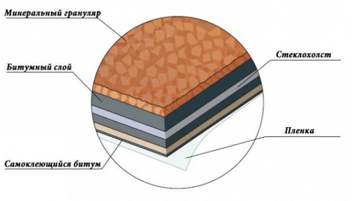 Состав и структура мягкой кровли