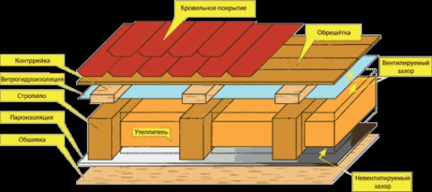 Кровельный пирог односкатной крыши