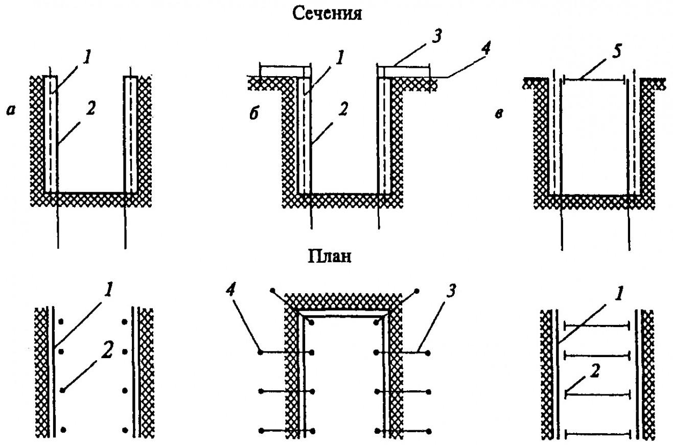 Шпунтовое укрепление стенок