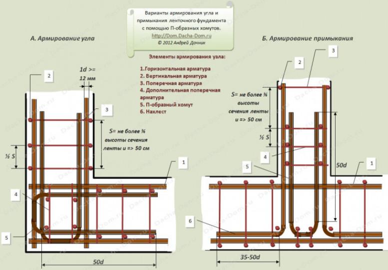 Основные положения СНиП 52- 01- 2003