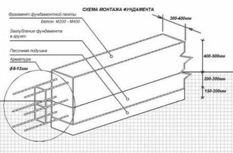 Технология заливки ленточного фундамента.