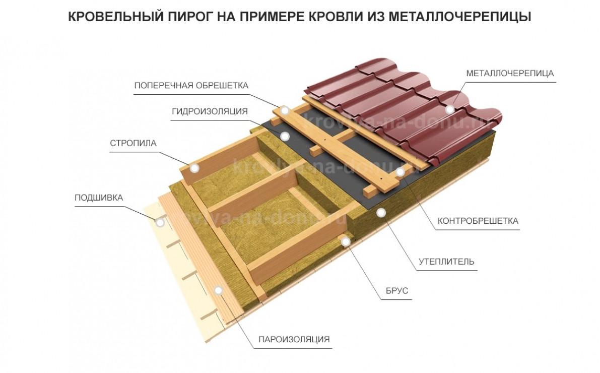 Расчет количества металлочерепицы