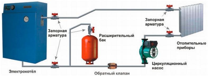 Расчет расходов на отопление