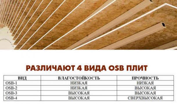 Марка и тип OSB для крыши