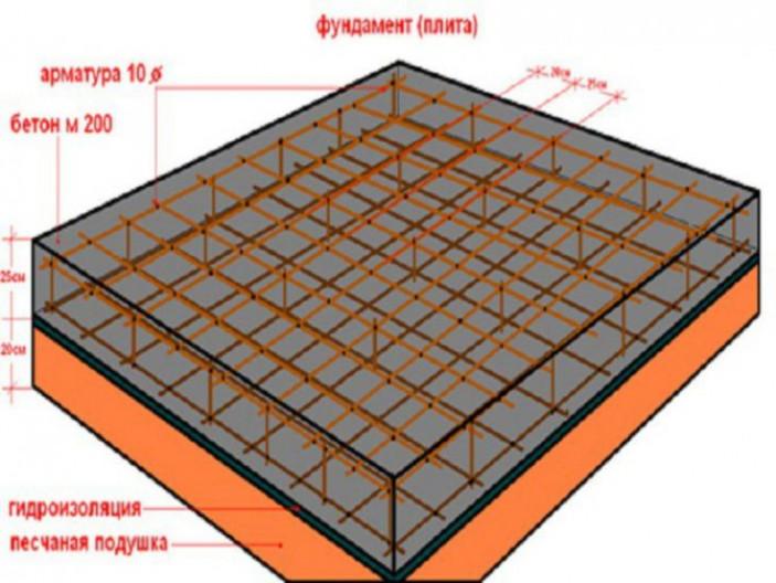 Какие параметры влияют на расчет плиты.