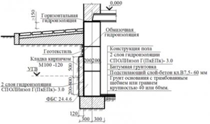 Требования по СНиП к гидроизоляции фундаментов