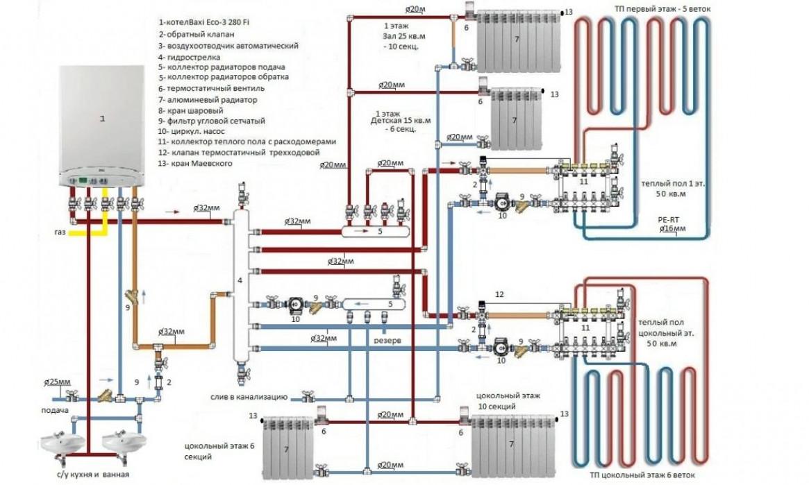 Виды газового отопления в частном доме