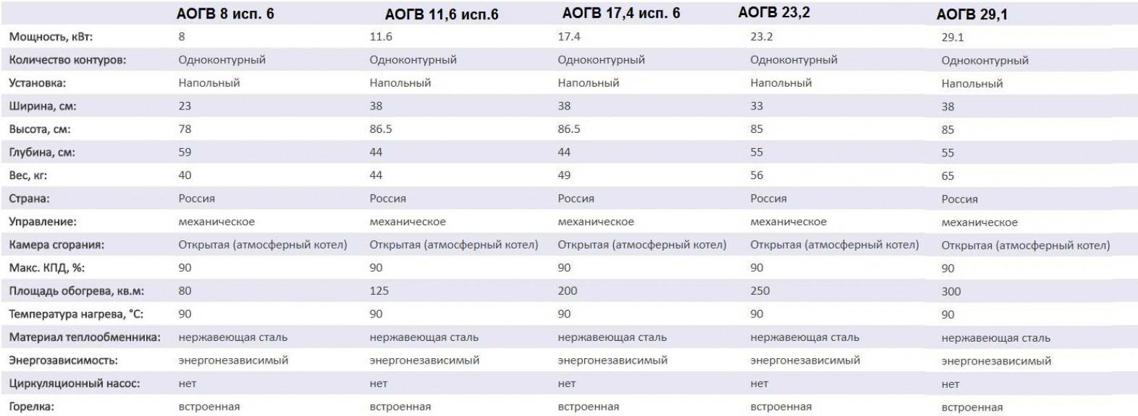 АОГВ и АОГВК Ростовского завода Ростовгазаппарат