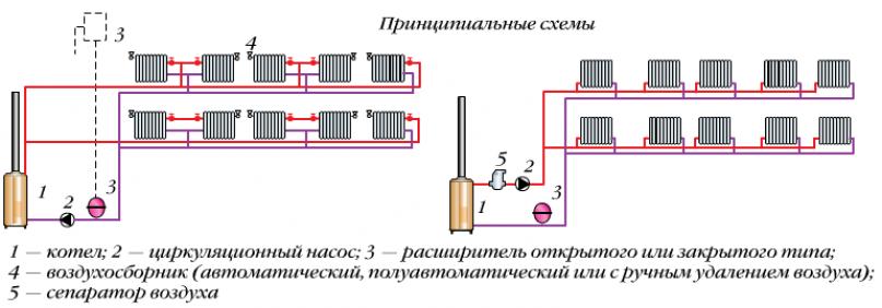 Однотрубные горизонтальные системы