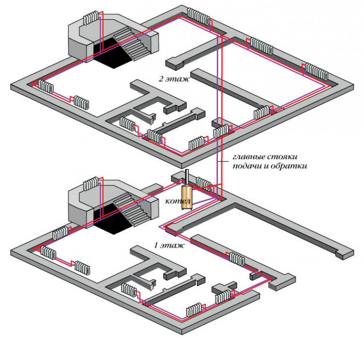 Двухтрубная схема