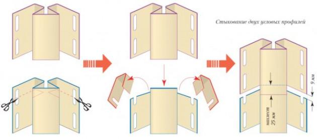 Монтируем внутренние угловые профили