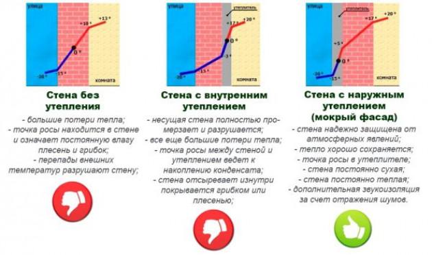 Особенности и нюансы внутреннего и внешнего утепления