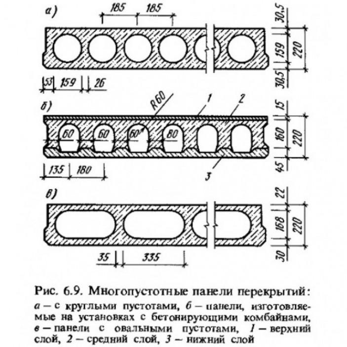Характеристики и маркировки железобетонных плит перекрытия
