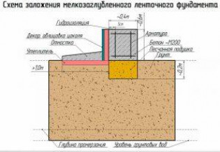 Расчет незаглубленного ленточного фундамента