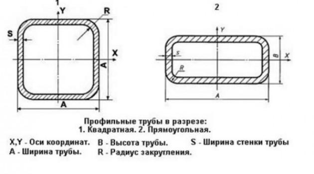 Проектирование навеса из профильной трубы