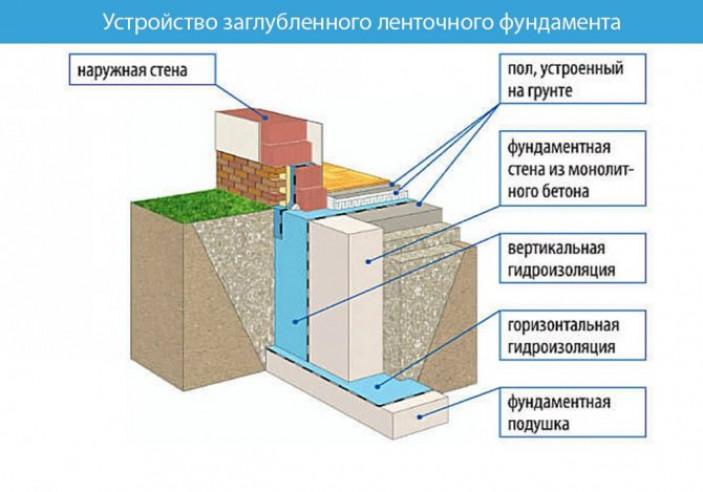 Устройство заглублённого ленточного фундамента